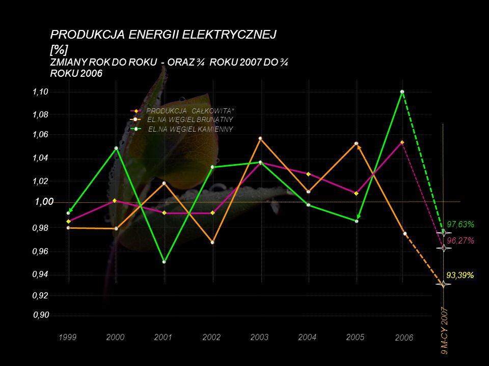 PRODUKCJA ENERGII ELEKTRYCZNEJ [%] ZMIANY ROK DO ROKU - ORAZ ¾ ROKU 2007 DO ¾ ROKU 2006